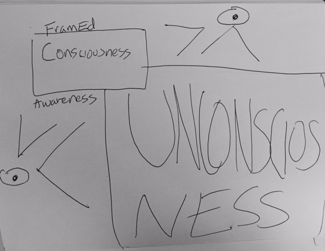 Consciousness/Unconsciousness Framing and Balance