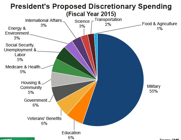 this budget puts 55% of our resources towards defense.  3% towards health care